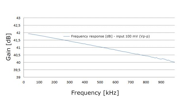 Gain characteristics, BOTEG preamplifier PREAMP40 40 dB